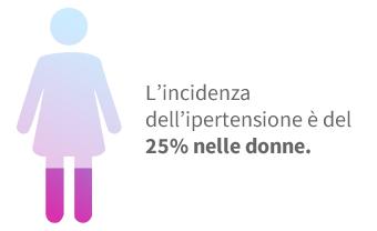 L'incidenza dell'ipertensione nelle donne è del 25%